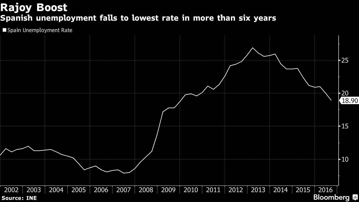 ib-economics-tutor-spains-unemployment-rate-falls-to-more-than-six-year-low-bloomberg